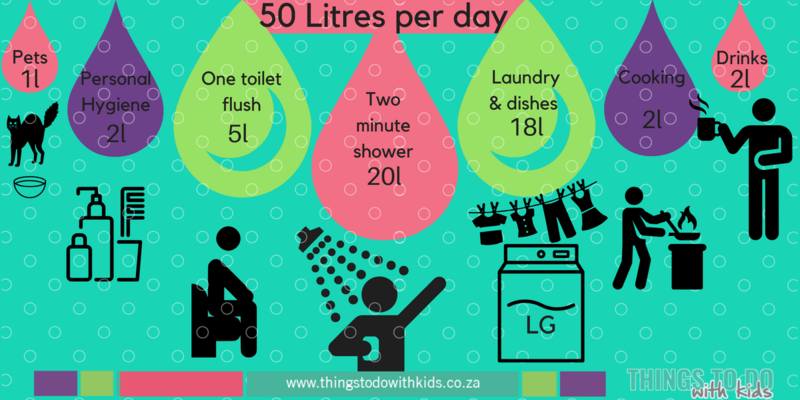 50 Liter water use info-graphic Cape Town